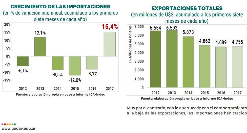 En 2017 La Argentina Acumula El Peor D Ficit Comercial De La Historia Econ Mica