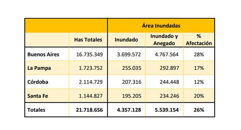 Afirman que hay 8 millones de hectáreas afectadas por inundaciones — Buenos Aires