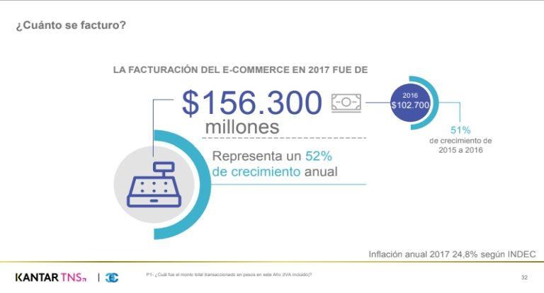 Se venden 263 mil productos por día — E-commerce