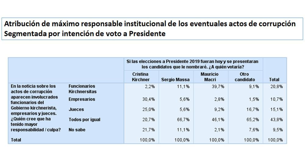 Macri: Muchos dicen que no me conviene que Cristina Kirchner vaya presa