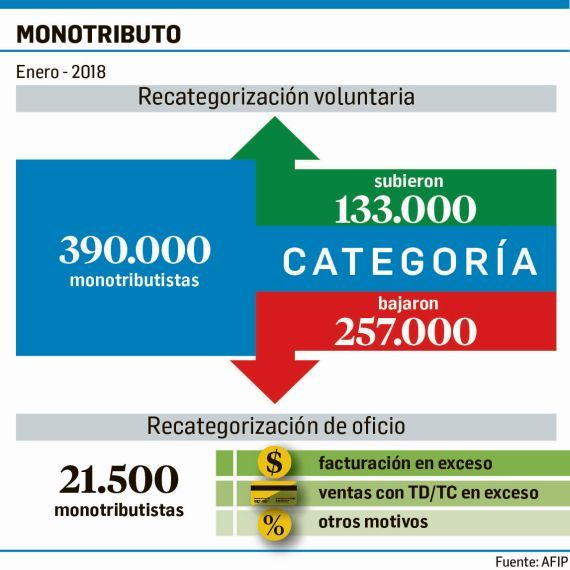monotributo afip profundiza el control de ingresos y gastos