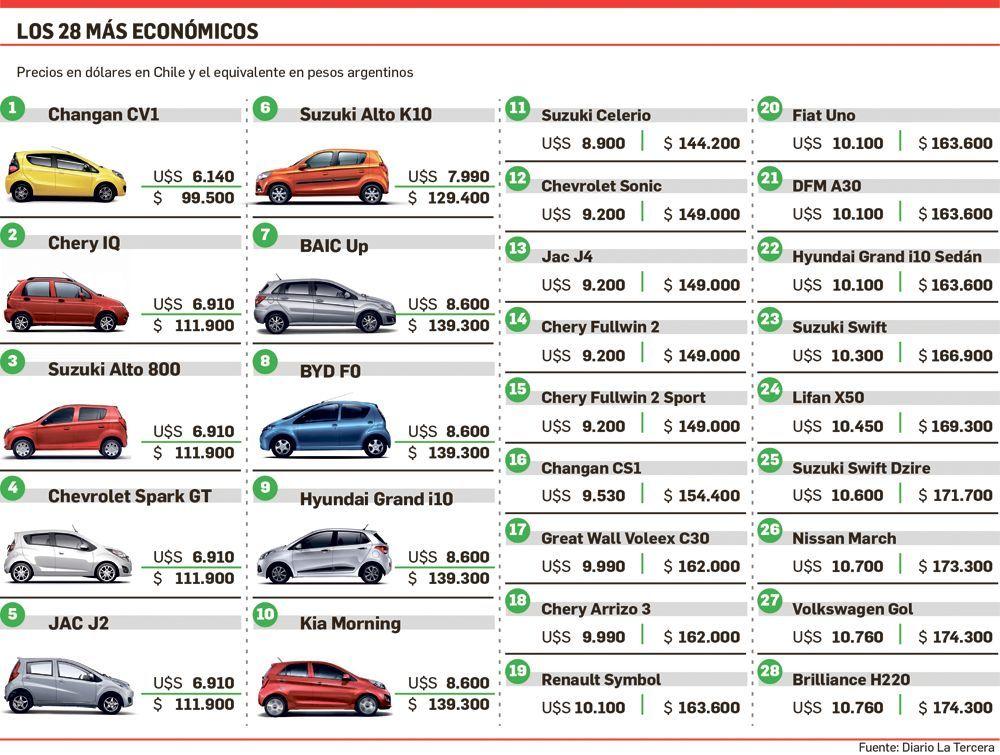 Los Autos Mas Baratos En Chile