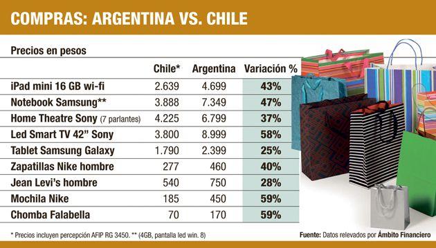 Chile ahora es tan barato como Miami para ir de compras 2dc71e8d689