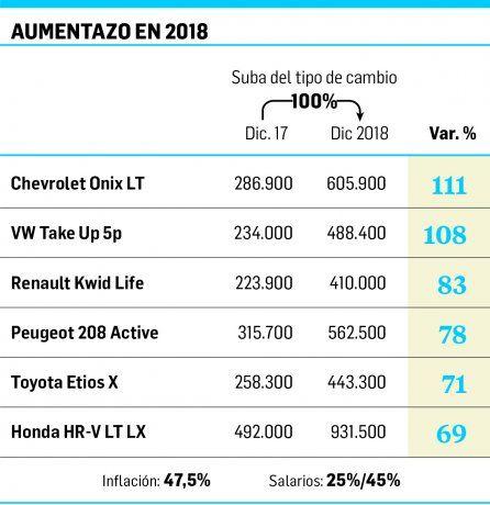 Autos suben hasta 110% en 2018: les ganaron a dólar, inflación y sueldos