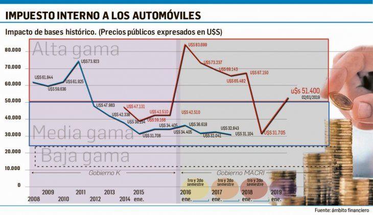 Comenzó enero con cambios en precios de autos (algunos bajan)