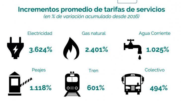 Afirman que tarifas de servicios públicos llegarán a acumular más de 3.500% en la era Macri