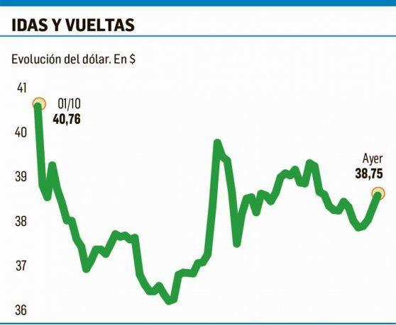 El Dólar Subió A 38 75 Sin La Intervención Del Bcra