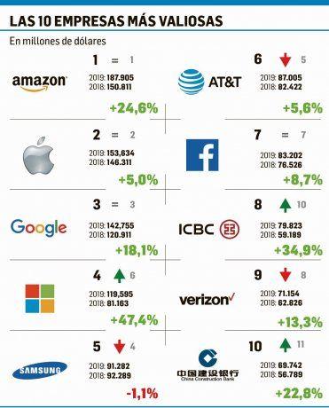0acdc027841 Tecnológicas lideran ránking de empresas más valiosas del globo ...
