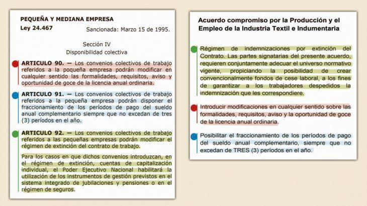 """CALCO. En la ley de 1995 y en el proyecto de Sica aparece la """"disponibilidad colectiva"""" para acuerdos a la baja."""