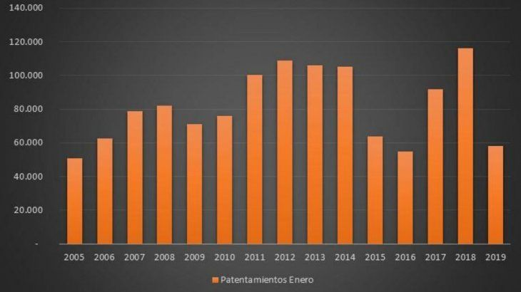 Patentamientos de autos y livianos en enero de cada año