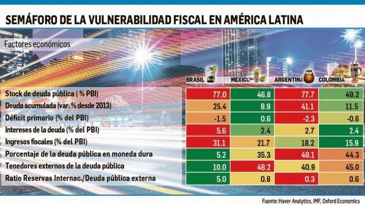 Argentina es, fiscalmente, la más vulnerable de la región