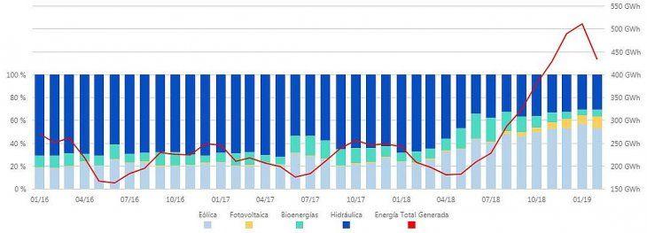 Composición de la matriz renovable (%) y energía total generada.