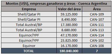 Fuente: Elaboración propia en base a datos de la Secretaría de Energía de la Nación.<br> <br>