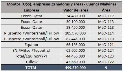 Fuente: Elaboración propia en base a datos de la Secretaría de Energía de la Nación.