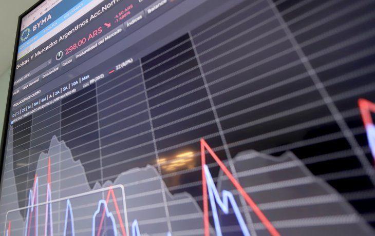 Se profundiza la cautela inversora: acciones se hunden hasta 5,5% y el riesgo país roza los 800 puntos