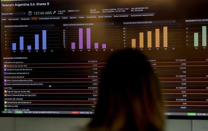 S&P Merval y bonos subieron, mientras que riesgo país bajó fuerte ante indicios de PJ dividido
