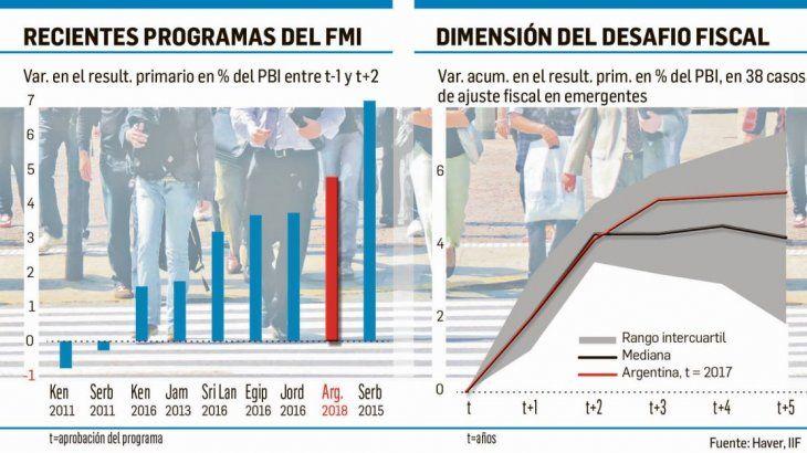 Dudan que Argentina logre continuar con el ajuste fiscal