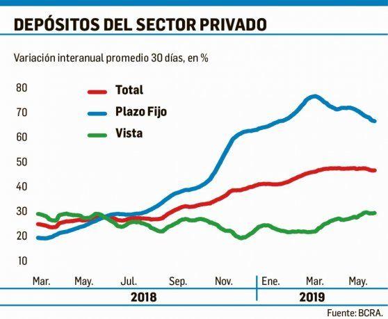 Plazos fijos no atraen, a pesar de las altas tasas de interés