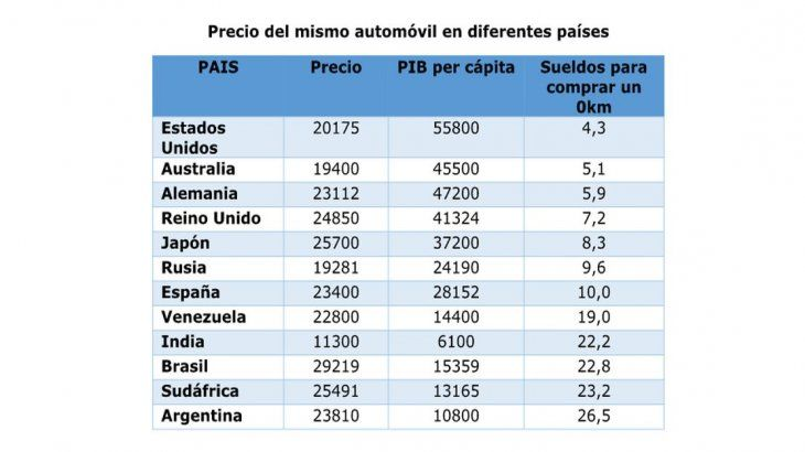 """<div>Comparación para un Volkswagen Golf 1.4 de características básicas.</div>""""/></figure><p>Comparación para un Volkswagen Golf 1.4 de características básicas.Fuente: UADE:</p><p>Siguiendo esa línea,<strong>Australia vuelve a aparecer en el podio – esta vez en segundo lugar – al necesitarse apenas 5,1 sueldos promedio</strong>. Alemania completa los tres primeros con 5,9.</p><p>El caso argentino aparece en último lugar, incluso por debajo de Venezuela y Brasil, los otros dos países de la región, donde se necesitan 19 y 22,8 salarios respectivamente.<strong>Para los locales, la tarea se dificulta aún más ya que hacen falta 26,5 sueldos promedio.</strong></p><p>Esto se debe a que si bien el valor de los autos medido en moneda extranjera no varió en el último tiempo,<strong>los sueldos se vieron afectados producto de depreciación del peso. Así, el país se ubica en el último lugar del estudio.</strong></p><p>La recesión económica y la depreciación acusaron recibo en la industria automotriz local. Luego del golpe de 2018, la producción se redujo 30,7% en comparación interanual durante el primer trimestre de 2019.<strong>A las complicaciones por las elevadas tasas de interés y una menor cantidad de canales de financiación, se le sumó ahora las dificultades salariales de los argentinos a la hora de querer comprar un vehículo. La crisis, se siente cada vez más</strong></p><div class="""