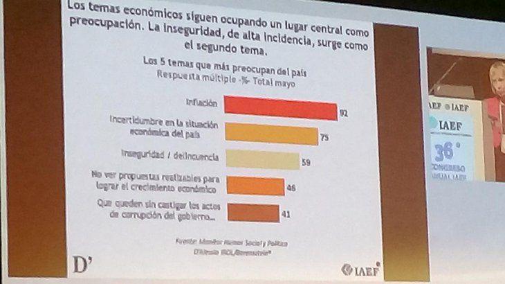 <p>Entre las principales preocupaciones figuran la inflación, la incertidumbre económica, la inseguridad, la falta de propuestas para el crecimiento económico y la corrupción.</p>