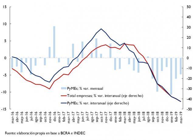 <p><strong>Evolución del saldo real del crédito bancario a empresas</strong></p>