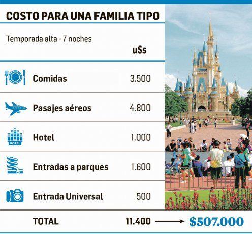 Para pocos: ir a Disney cuesta más de $ 500.000 (familia tipo)