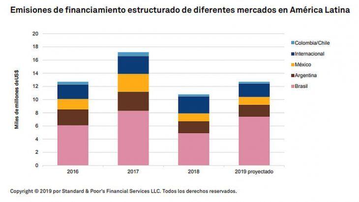 Por las elecciones y la caída del consumo, se desplomó 60% el financiamiento estructurado