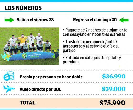 <p>Apuestas: los principales sitios de apuestas dan como favorita a la selección Argentina para el encuentro contra Venezuela que se disputará mañana. Por ejemplo, la casa Bwin paga $1,55 por cada peso apostado por el equipo de Scaloni, mientras que por su contrincante paga $6,25.</p>