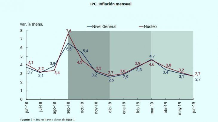 Evolución del IPC.