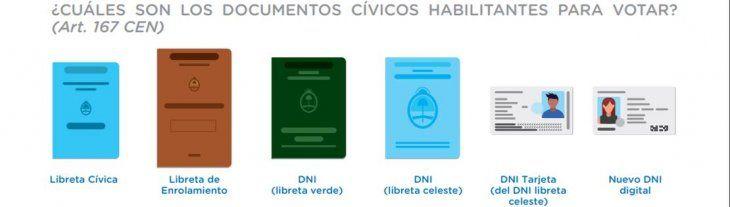 <p>Los electores sólo podrán votar con el documento que figure en el padrón electoral o con una versión posterior.</p>