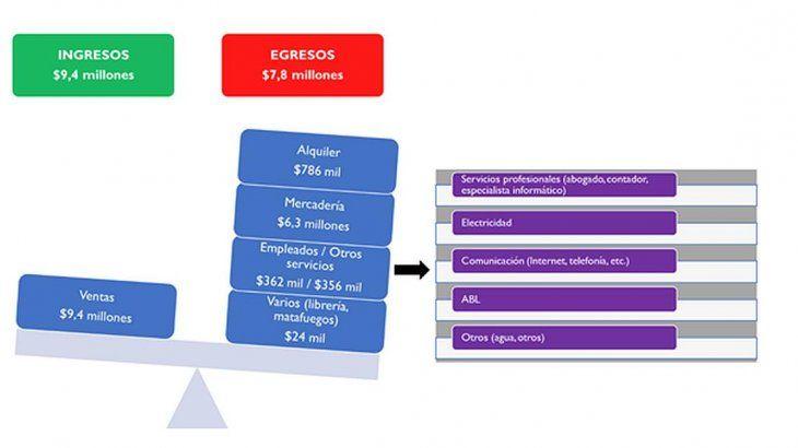<p>Claves a tener en cuenta si nos proponemos abrir un local comercial en la Ciudad de Buenos Aires.</p> <p>