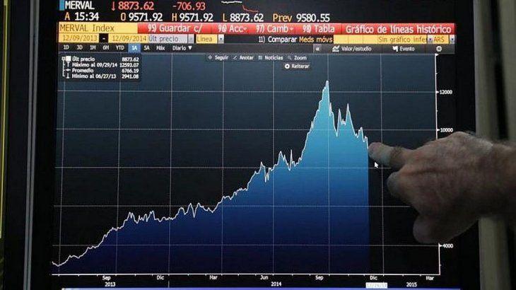 El riesgo país baja más de 350 puntos luego de subir un 11% en el arranque de la semana por caída de los bonos argentinos en Nueva York.