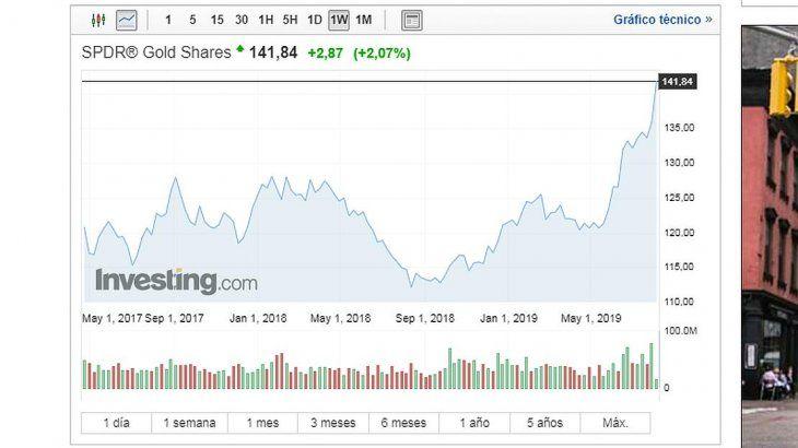 <p>GLD es el mayor ETF que invierte directamente en oro físico. El valor liquidativo se determina utilizando el precio de oro LBMA PM (anteriormente, la fijación de oro PM de Londres), por lo que GLD tiene una relación extremadamente estrecha con los precios al contado. Su estructura como otorgante de fideicomiso protege a los inversores; los fideicomisarios no pueden prestar los lingotes de oro. Sin embargo, los impuestos sobre las ganancias a largo plazo pueden ser elevados, ya que el IRS considera que GLD es cobrable. </p>