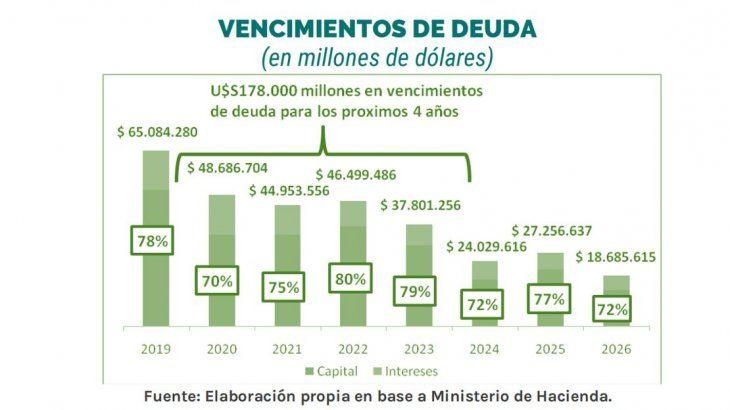 El próximo Gobierno deberá afrontar una deuda de u$s 180.000 millones.