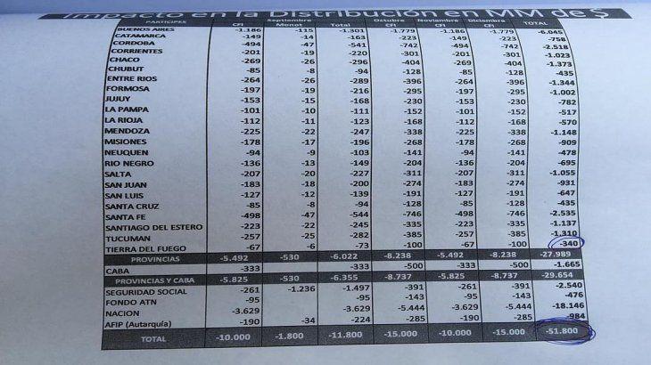 El impacto de las medidas de Macri en las economías provincias, según los gobernadores.