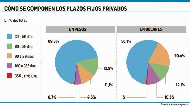 Dólar: ¿cuál es la real demanda potencial de los depósitos privados?