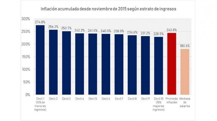 Cifras de IET en base a SIPA, AFIP, ENGHO-INDEC, Dir. de Estadísticas de CABA, Córdoba y San Luis y relevamientos de UMET. Dato preliminar.