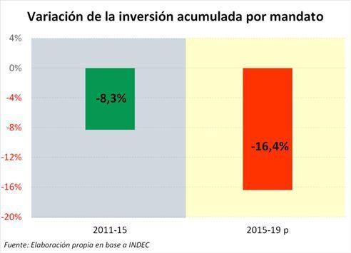 Fuente: Ambito Financiero en base a datos del INDEC.