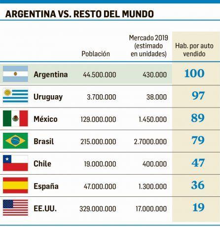 La Argentina, ya entre los países que vende menos autos por habitante