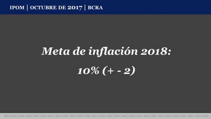 <p>La meta de inflación para 2018 era de 10% (+-2), según el BCRA.</p>