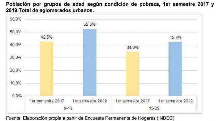 <p>Con recientes anuncios de campaña, la coalición liderada por Mauricio Macri intentó volver a poner en escena a la juventud, el grupo poblacional más dañado durante su gestión: más del 40% de los jóvenes viven bajo la línea de pobreza y la desocupación juvenil roza el 25%.</p>