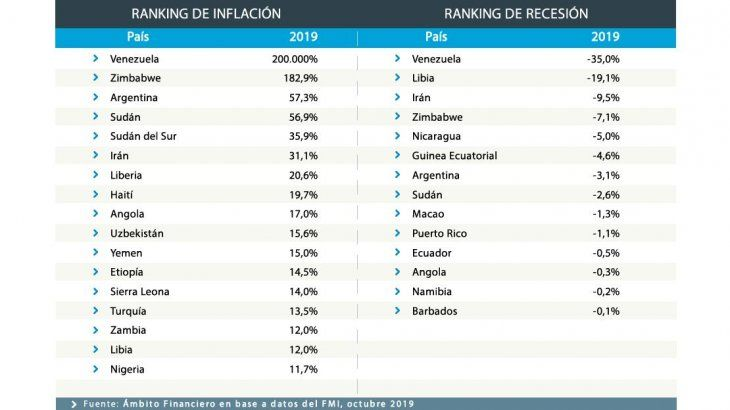 <p>De 189 países sólo 17 tendrían en el 2019 un aumento en la inflación de dos dígitos, es decir menos de uno de cada diez.</p>