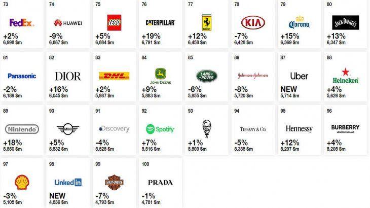 <p>El ranking de Interbrand de las 100 marcas más valiosas.</p>