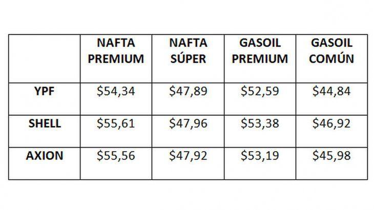 Los precios de los combustibles en las estaciones de servicio de la Ciudad de Buenos Aires en octubre de 2019.