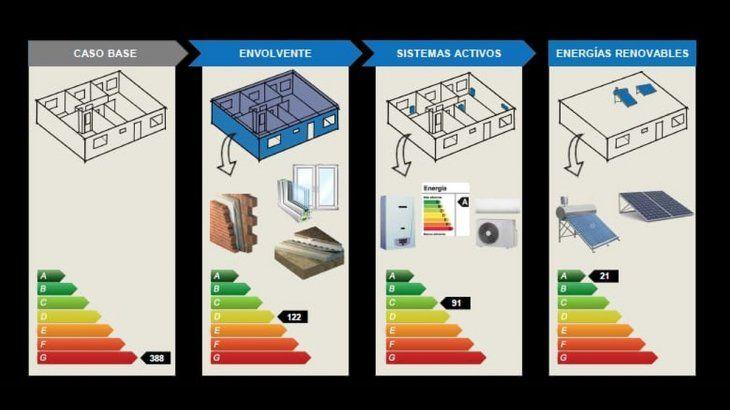 La Etiqueta de Eficiencia Energética es un documento en el que figura una escala de letras desde la A (el mayor nivel de eficiencia energética) hasta la G (el menor nivel de eficiencia energética)