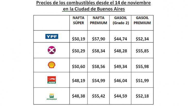 Elaborado a los datos informados por las petroleras a la Secretaría de Energía de la Nación.