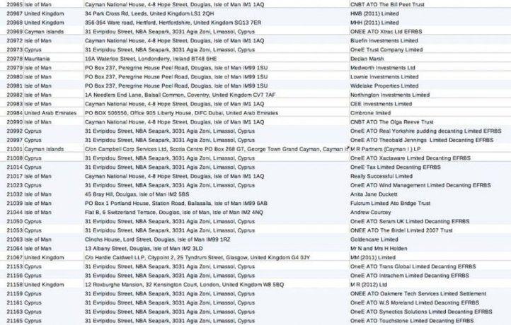 <p>Listado de empresas que operan en el National Bank Cayman, según el medio Unicorn Riot.</p>