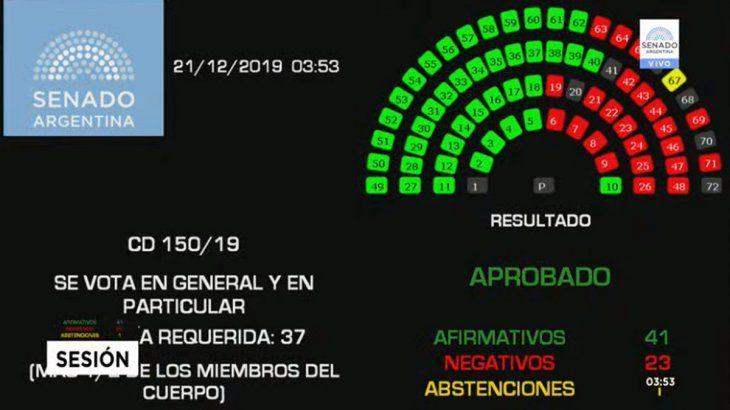 El Senado convirtió en ley el proyecto de Solidaridad Social