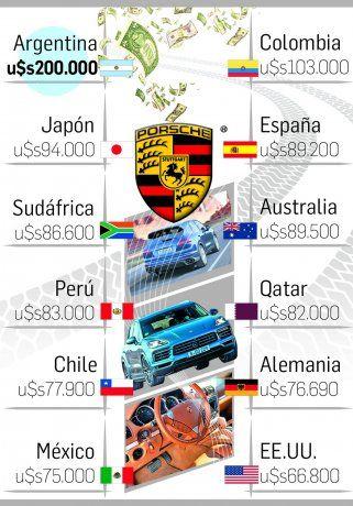 Récord: por impuestazo, la Argentina con autos de lujo más caros del mundo