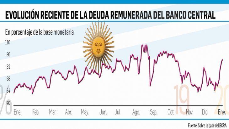 Serio: el BCRA ya tiene un stock de deuda casi igual a la base monetaria